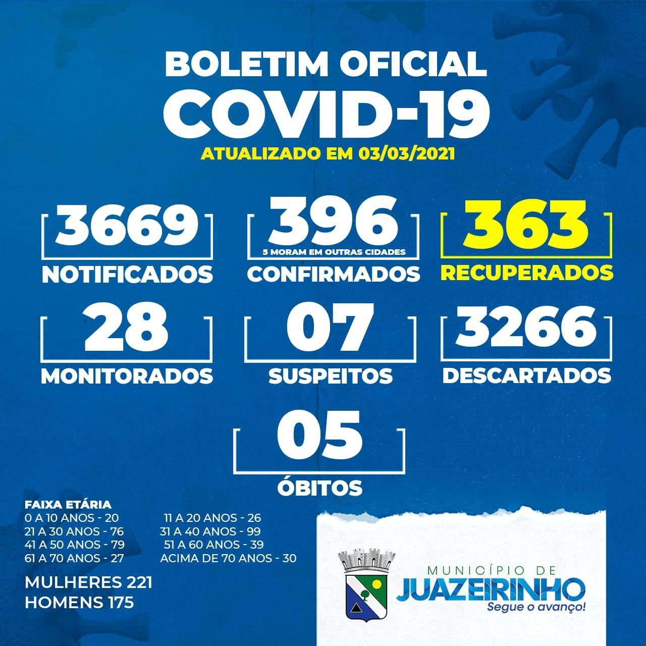 Atualização Oficial COVID-19